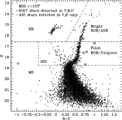 color magnitude diagram understanding scatter in data collected for hr plot