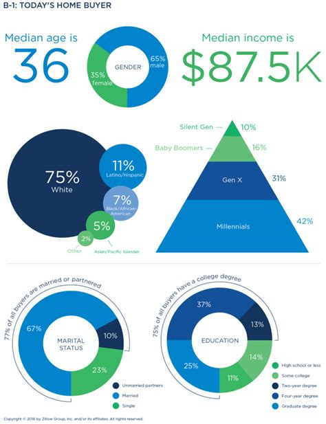 zillow group report  consumer housing trends
