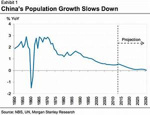 Retirement Growth Chart 8 Charts That Explain What 39 S Really Happening With Chinese