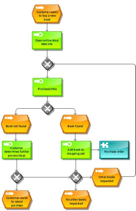 archimate en domeintalen voor procesbeschrijving aris
