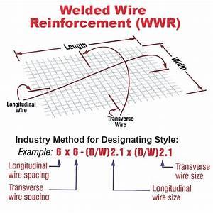 Wire Mesh Sizes
