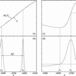 Pdf  Examining The Phase Transition Behavior Of