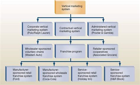 Marketing System by Kerinmarketing15