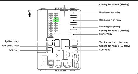 similiar 02 nissan altima fuse box diagram keywords 02 nissan altima fuse box diagram