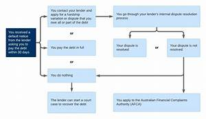 Loans And Credit Card Flowchart