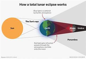 The Total Lunar Eclipse Would Look Stunning From The Moon