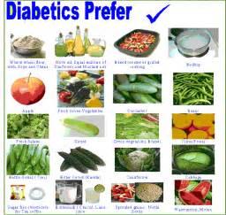 Sugar free sweeteners , Lime juices, tea Diabetic Diet