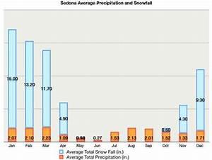 Sedona AZ Weather | Best Time to Visit Sedona | Average ...