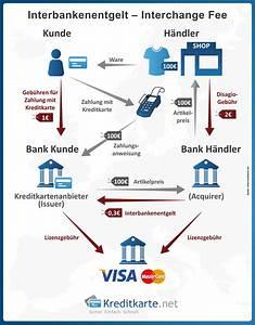 Amex Abrechnung : interbankenentgelt interchange fee ~ Themetempest.com Abrechnung