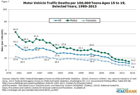 Motor Vehicle Deaths - Child Trends