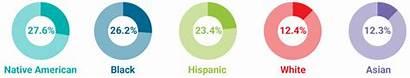 Poverty Facts Ethnicity Usa Economics