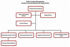 Field Operations Guide For Safety  Service Patrols