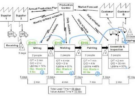 stream map software  symbols