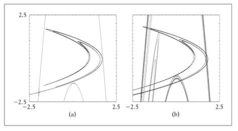 unstable map henon manifolds stable saddle point systems