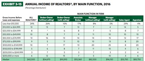 brokerage fees comparison real estate broker salary how much do brokers make