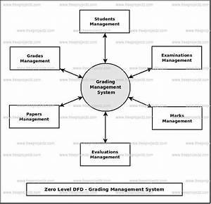Grading Management System Dataflow Diagram  Dfd  Freeprojectz
