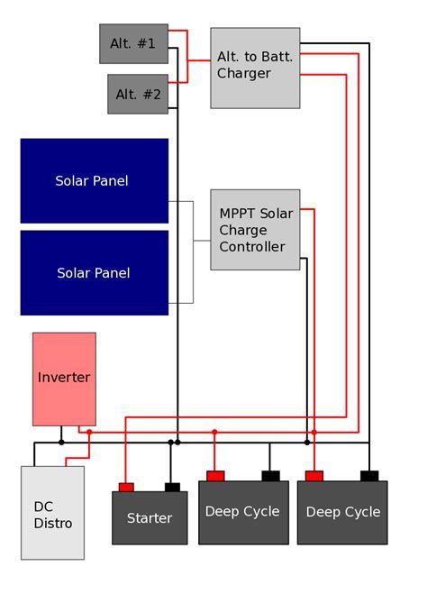 This Solar Alternator Battery Charger Inverter Wiring