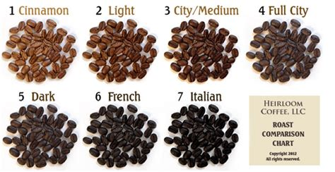 Coffee Roast Levels   Len's Coffee