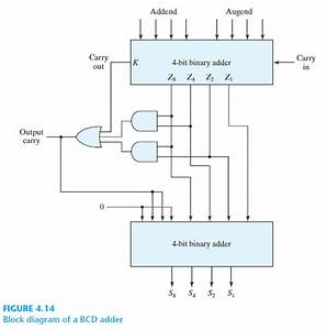 Solved  Construct A Bcd Adder U2013subtractor Circuit  Use The