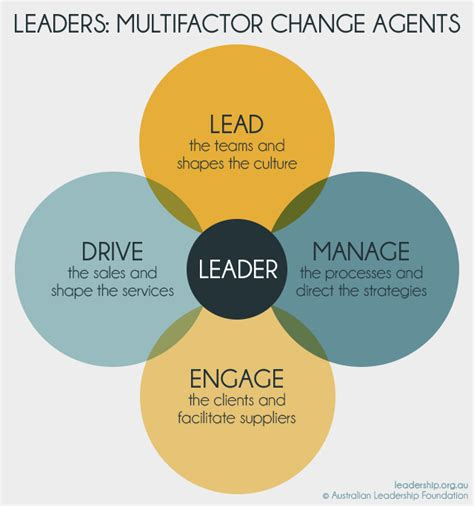 Kotter The Leadership Factor by Leadership And Management Model Pictures To Pin On