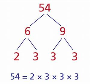 Prime, Composite, Factors and Multiples | Grade Prep D ...  Factor
