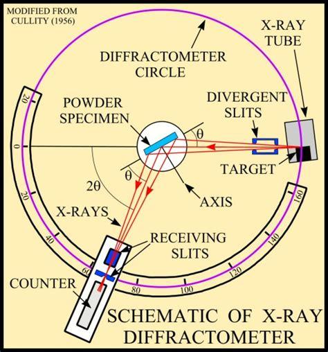 xrd  powders physicsopenlab