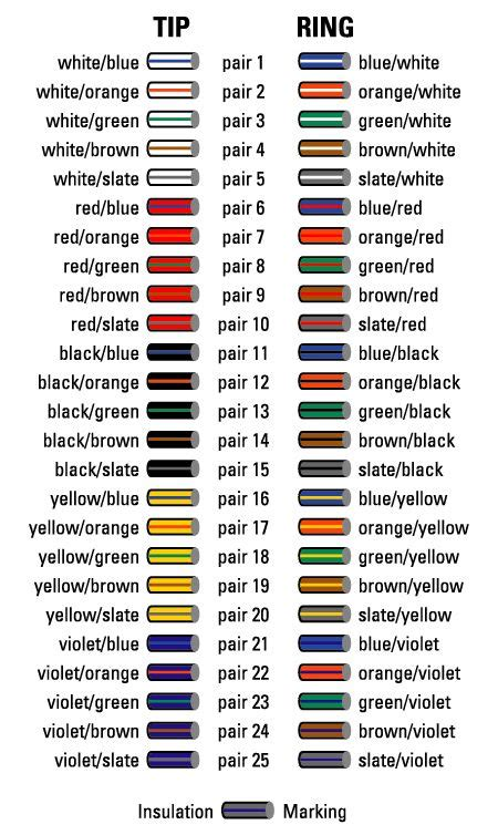 Cable Color Code Chart How Many Times Bell System