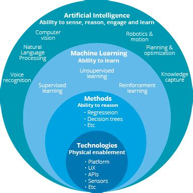 part 1 artificial intelligence defined