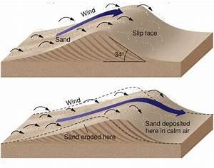 Sand Dune Diagram