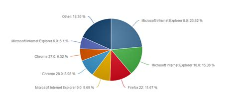 explorer remains three of the top five web browsers