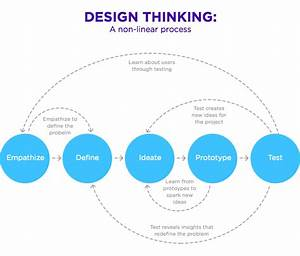 Design Thinking  U2013 Tofa U015f Akademi