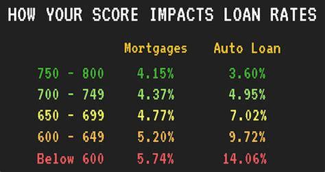 credit score affect  car loan