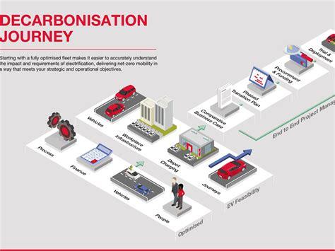 Hitachi develops intelligent fleet decarbonisation solutions