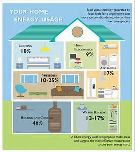 A Home Energy Audit And Report With Energy Saving