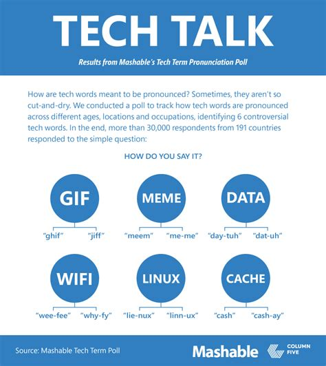 How Do You Pronounce Meme - how do you pronounce gif meme and data churchmag