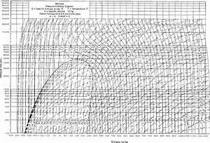 Appendix K  Thermodynamic Charts