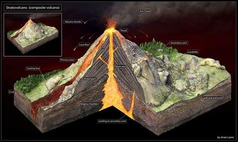 volcano layers  facts  volcano model volcano
