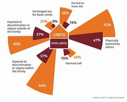 Lgbtq Homeless Homelessness Rate Youth Twice Young