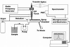 Analytical Instruments  Inductive Coupled Plasma Optical Emission Spectrometer