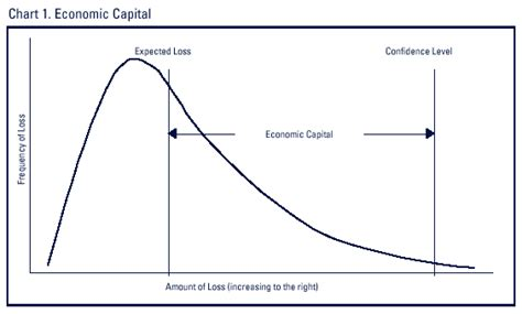 FDIC: Supervisory Insights - Economic Capital and the
