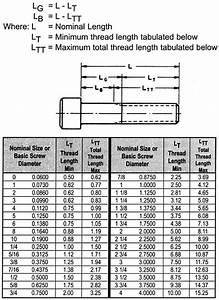 Screw Sizes Screw Sizing Chart Socket Cap Screw Data Asm
