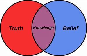 File Belief Venn Diagram Svg