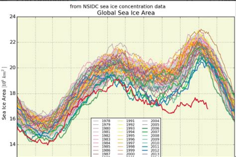 A Bleak-looking Sea Ice Graph Has Twitter In A Frenzy