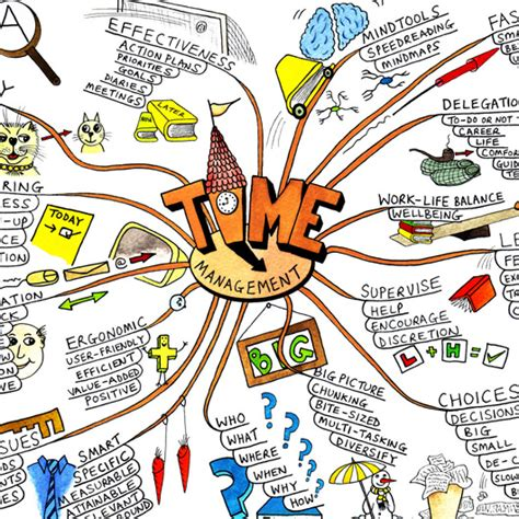 mind mapping maker tools  brainstorming creator