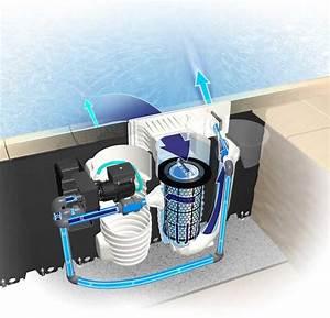 Filtration De L Eau : syst mes de filtration pompes piscines magiline ~ Premium-room.com Idées de Décoration