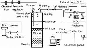 Schematic Of The Test Setup  Not To Scale   F   Air Filter