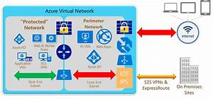 Azure Network Security Best Practices