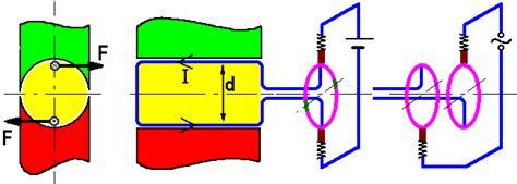 lorentzkraft und motorprinzip