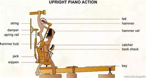Is It Possible To Create A Grand Piano By Taking An