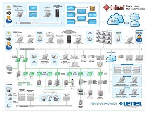 onguard enterprise is the industry s multi server synchronized database solution designed